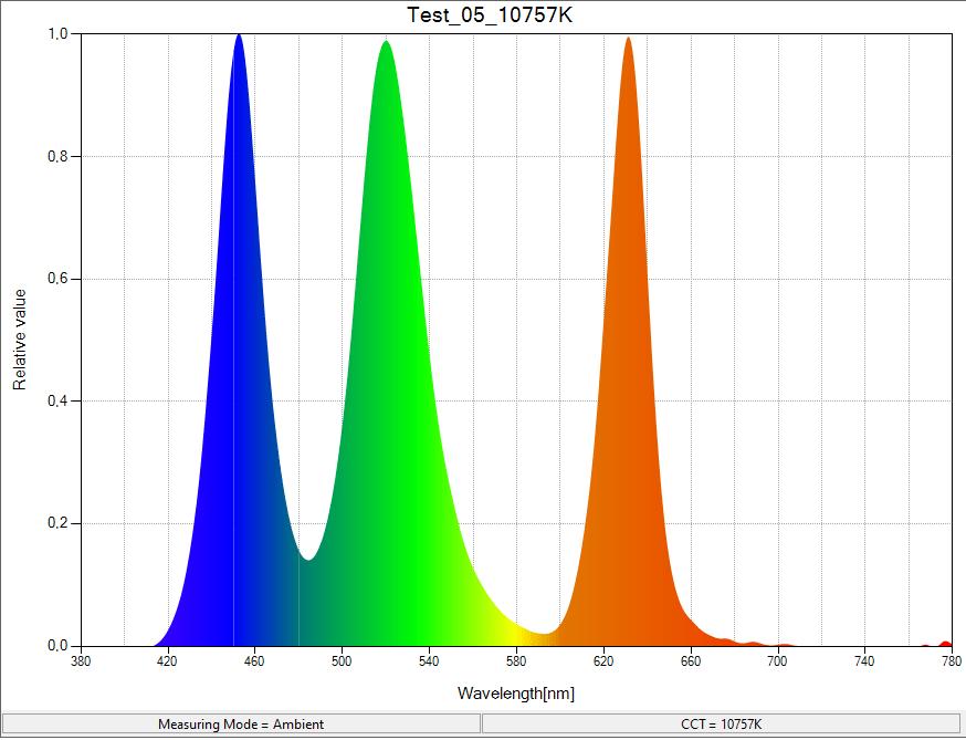 Biểu đồ quang phổ đèn Magic Point RGB A