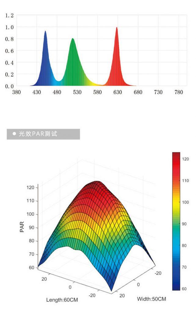 Mức quang phổ của đèn thủy sinh trên bể
