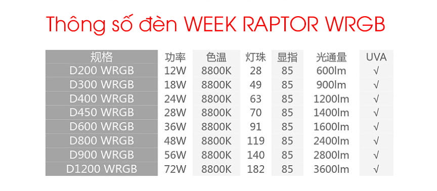 Bảng thông số đèn week raptor wrgb