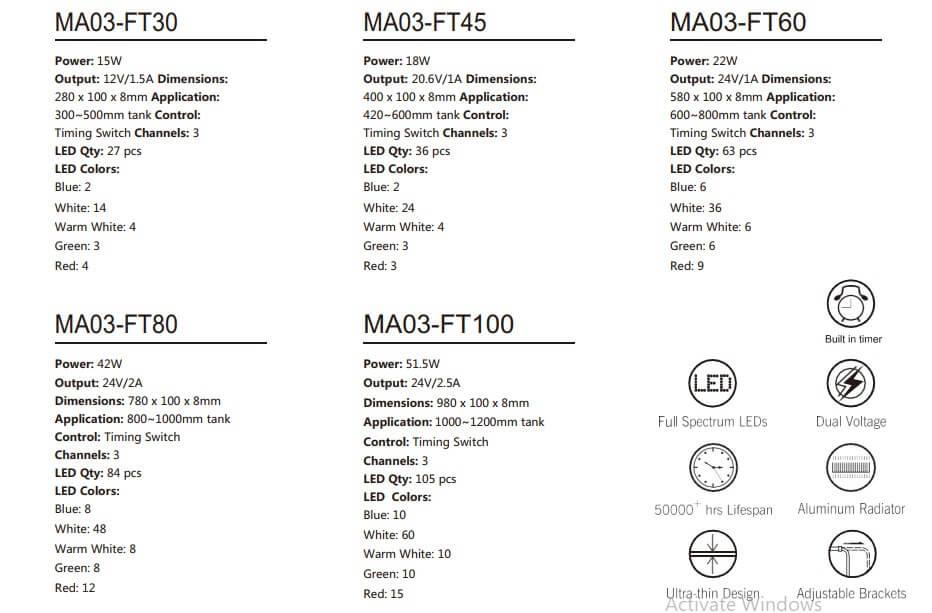 Bảng công suất đèn marggoo MA03 Ft