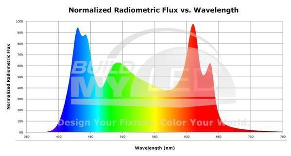 biểu đồ mô tả quang phổ ánh sáng đèn thủy sinh