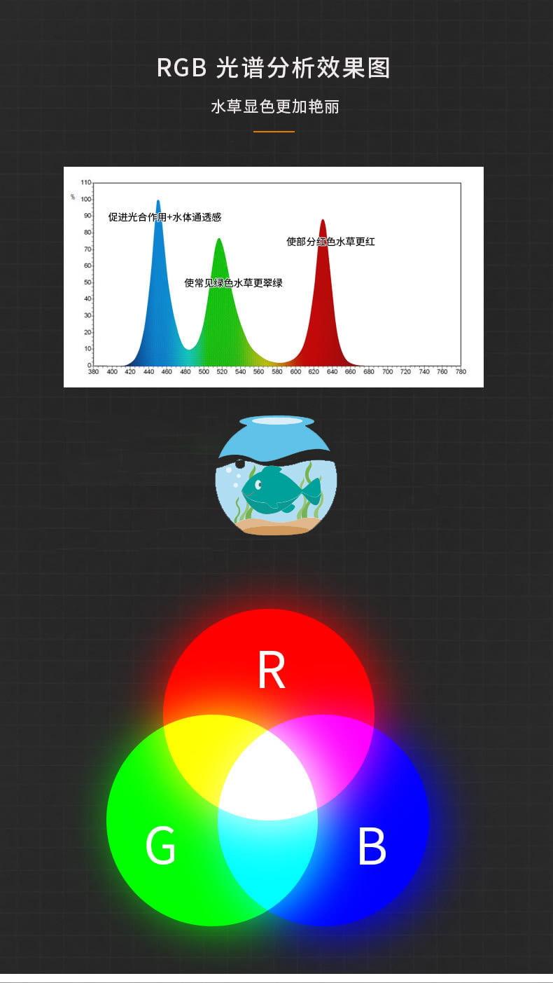 Biểu đồ quang phổ đèn Netlea RGB