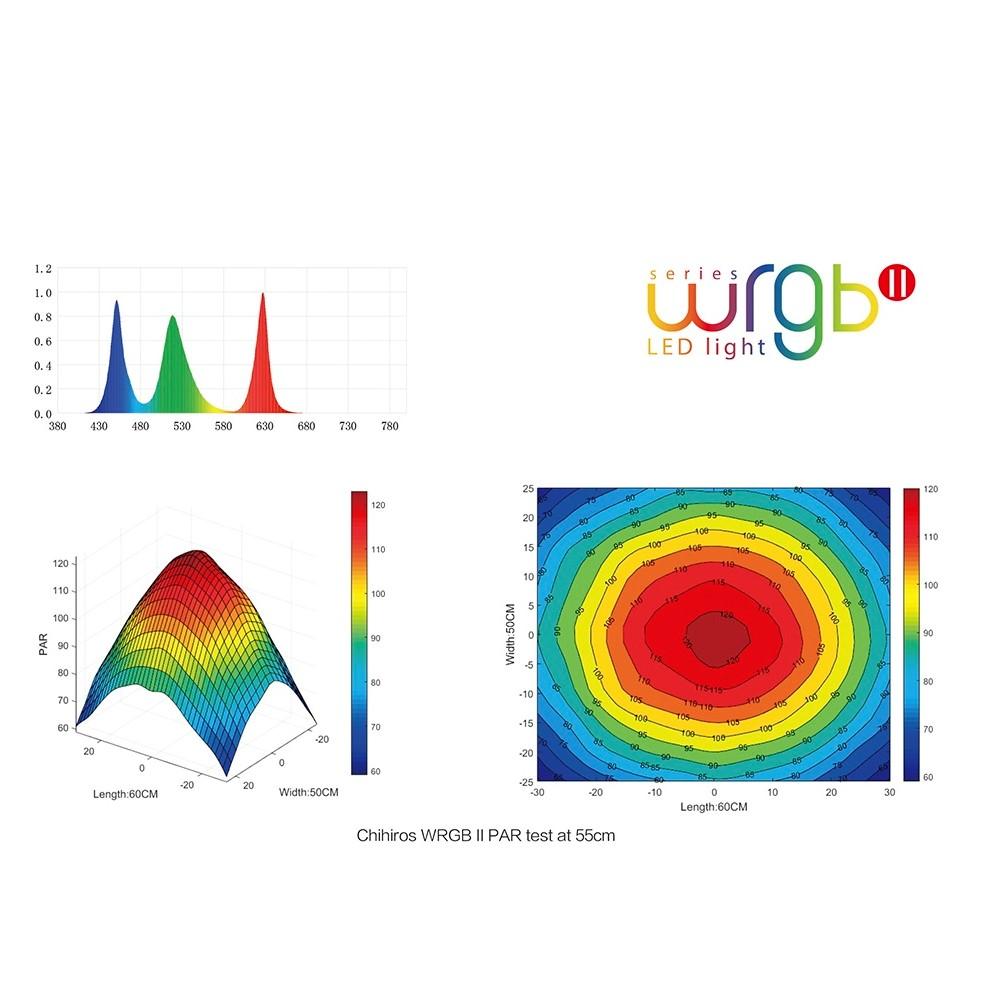 Biểu đồ quang phổ đèn Chihiros WRGB
