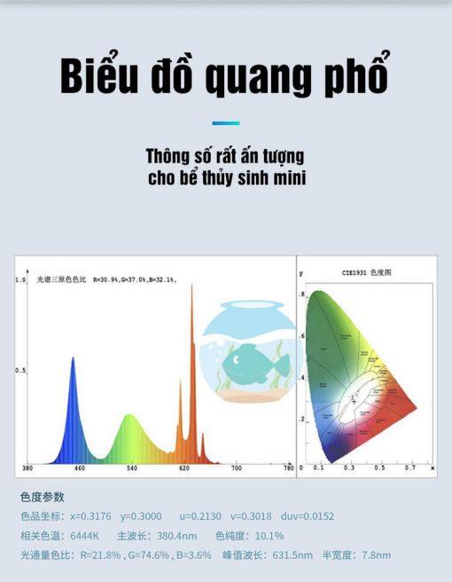 Biểu đồ quang phổ đèn TCFM