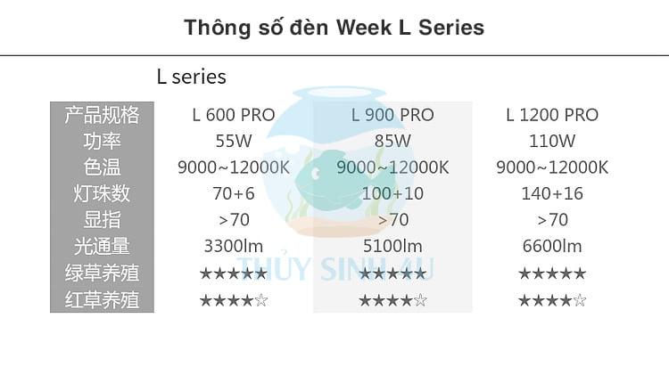 Bảng thông số đèn Week L Series