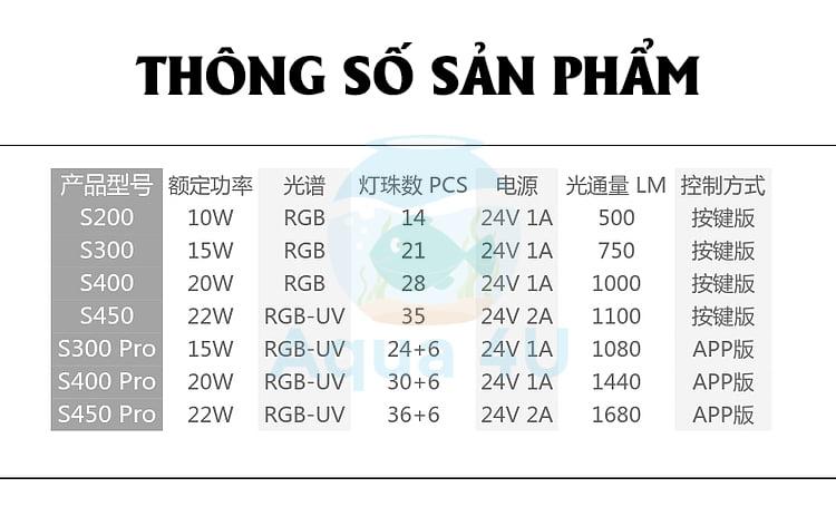 Bảng thông số đèn Week S PRO
