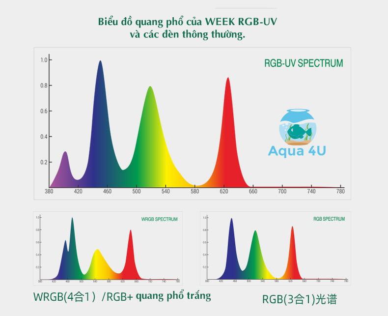 Biểu đồ quang phổ LED RGB-UV