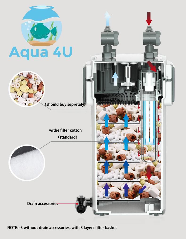 Cơ chế lọc của Sunsun Xiaoli XWA